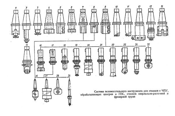 разновидности вспомогательных инструментов чпу
