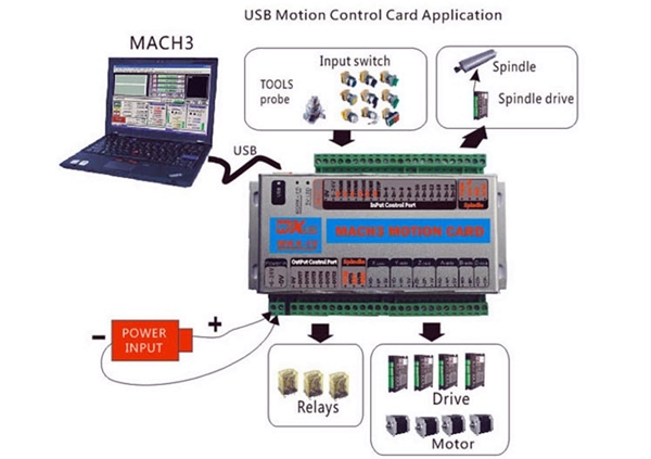 CNC router использует usb