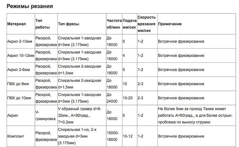 таблица выбора варианта фрезы