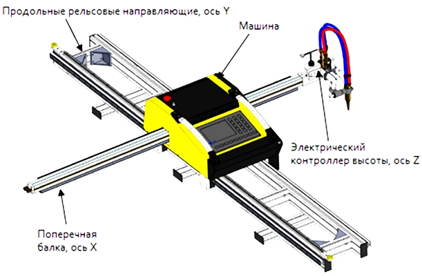 строение консольной машины INTECUT-5 с чпу