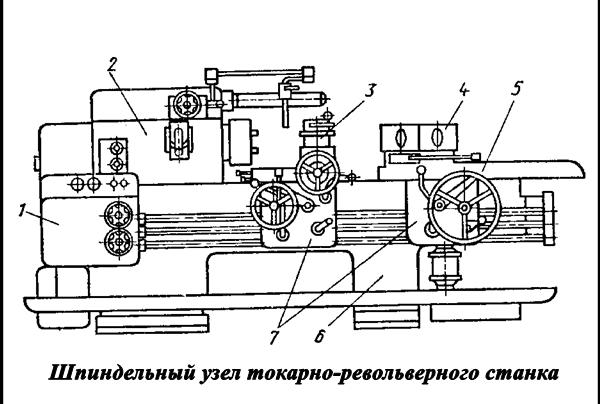 шпиндельный узел токарно-револьверного станка