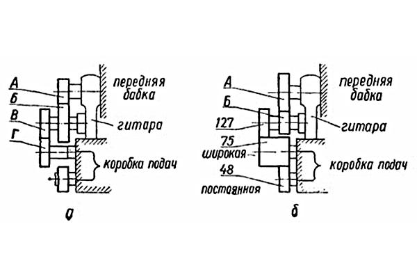 Схема настройки гитары станка 1е61м