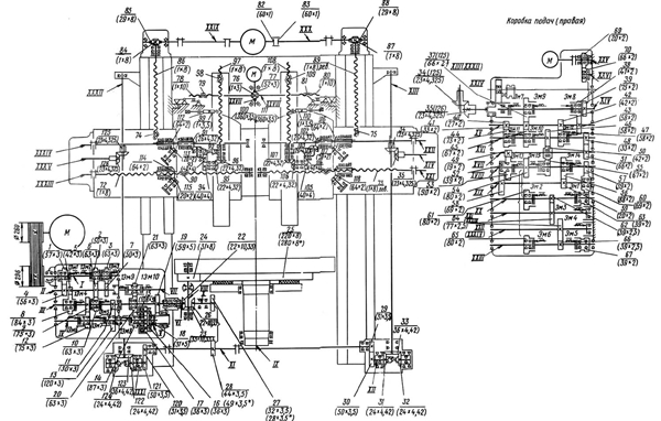 Кинематическая схема станка 1525