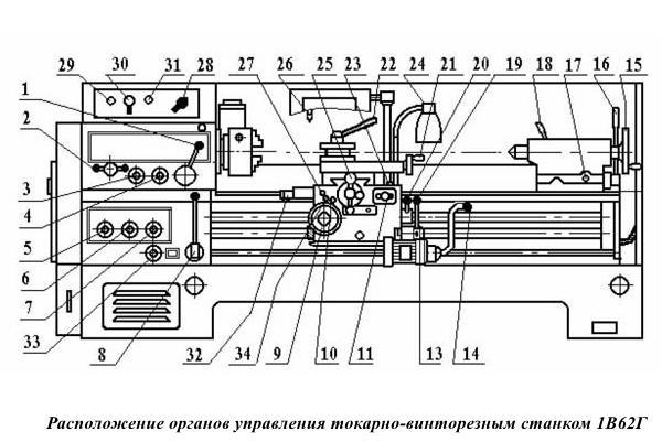 Расположение органов управления токарно-винторезным станком 1В62ГРасположение органов управления токарно-винторезным станком 1В62Г