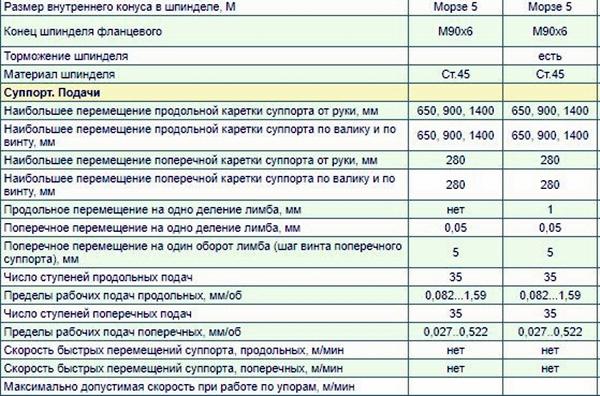 параметры станка 1А62