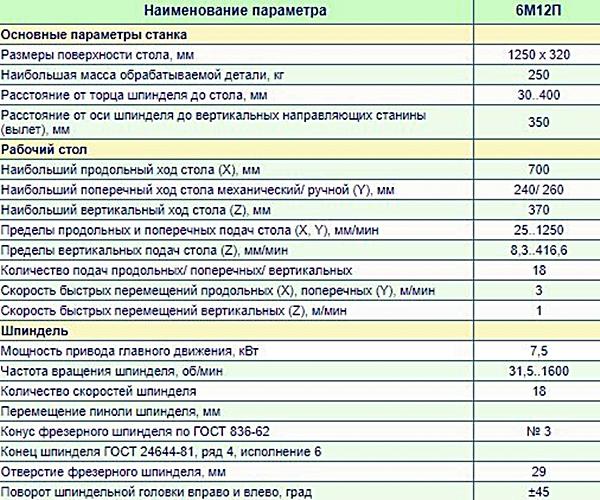 основные параметры станка 6м12п