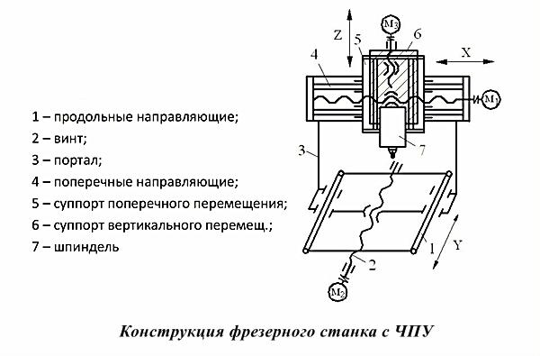конструкция фрезерного станка с чпу
