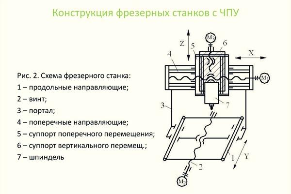 схема фрезерного станка чпу