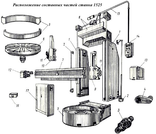 Расположение составных частей станка 1525