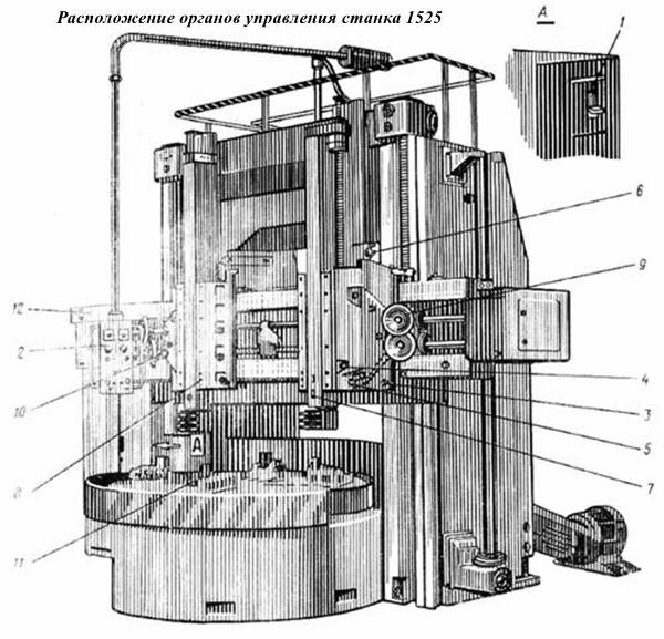 Расположение органов управления станка 1525