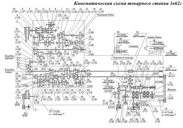 Кинематическая схема токарного станка 1в62г