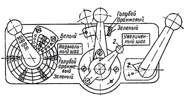 Спецификация органов управления токарным станком 1А62