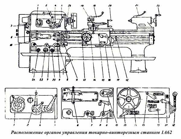 Расположение органов управления токарно-винторезным станком 1А62