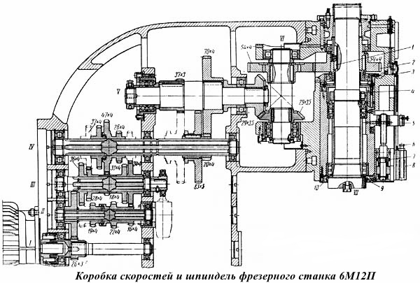 Коробка скоростей и шпиндель фрезерного станка 6М12П