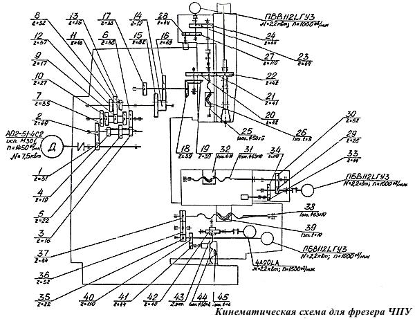 кинематическая схема для фрезера чпу