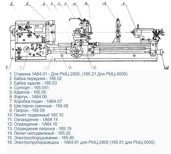 составные части токарного станка 165