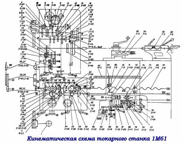 Кинематическая схема токарно-винторезного станка 1М61