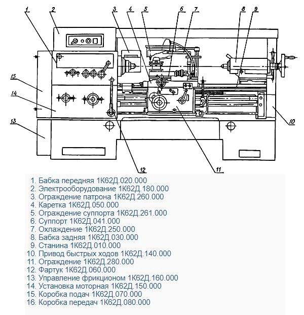 составные части токарного станка Расположение составных частей токарного станка 1к62д