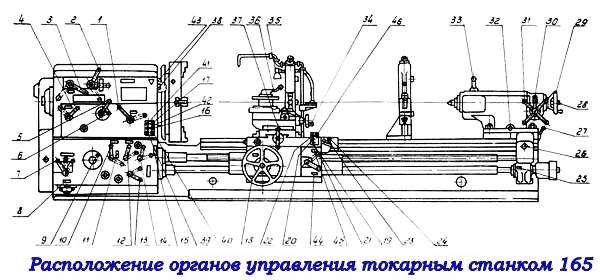 Расположение органов управления токарным станком 165