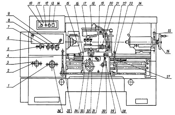 схема органов управления токарным станком 1к62д