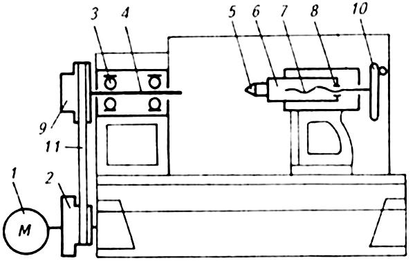 кинематическая схема токарного станка стд 120м
