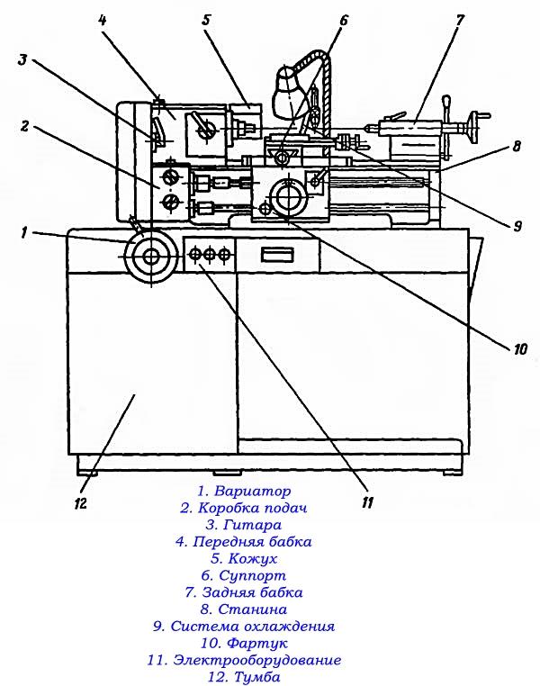 схема основных частей токарного станка 16у04п