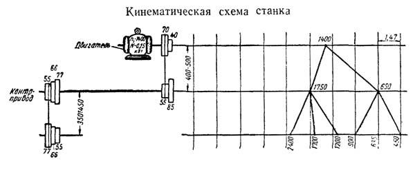 Кинематическая схема т-65