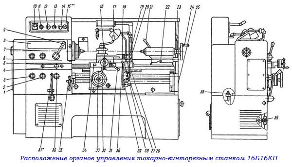 Расположение органов управления токарно-винторезным станком 16Б16КП