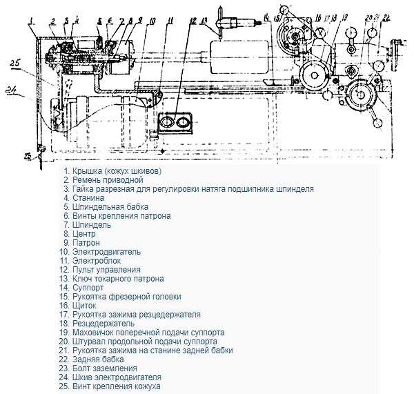 схема основных частей токарного станка  р 105