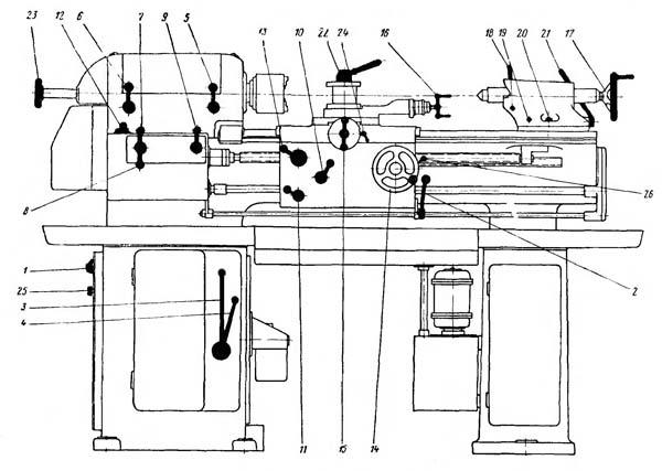 схема органов управления токарным станком тв 320