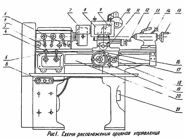 схема органов управления токарным станком тв 6