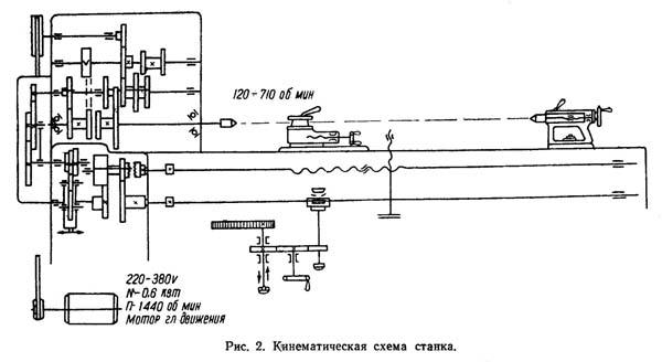 кинематическая схема токарного станка тв 3