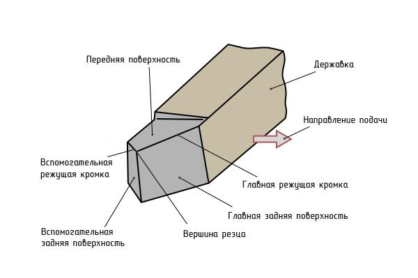 конструкция токарного резца
