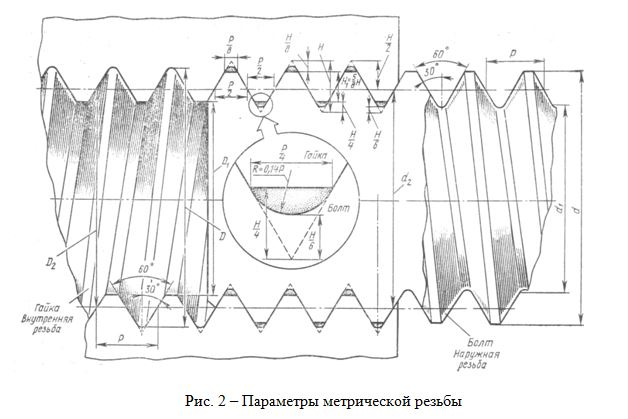 Параметры метрической резьбы
