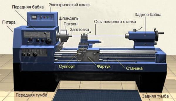 Токарные станки в СССР: какие использовали при Союзе?