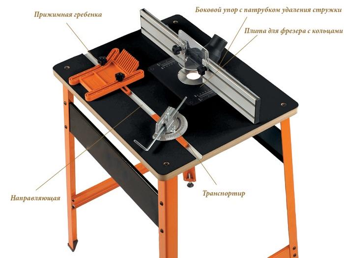 Составляющие фрезерного стола