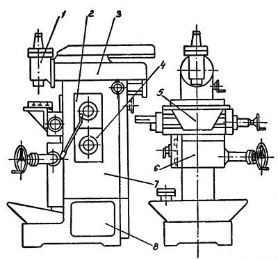 Расположение составных частей фрезерного станка 676П