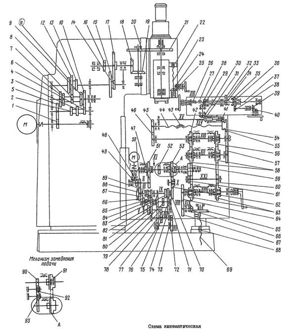 Кинематическая схема станка 6т12