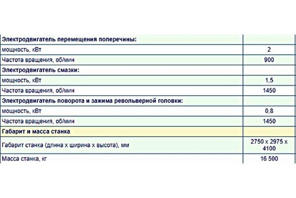 дополнительные параметры станка 1512