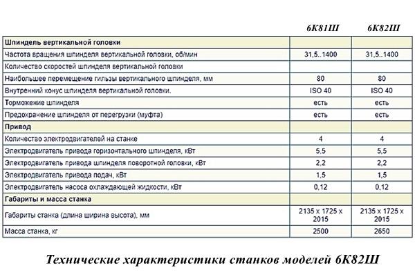 основные параметры станка 6к82ш