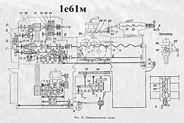 кинематическая схема станка 1е61м