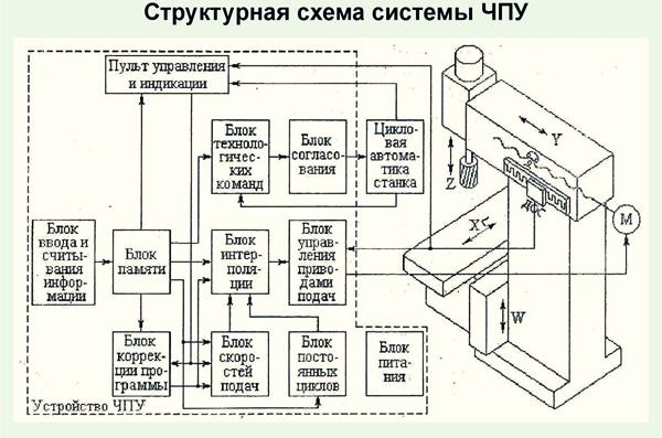 структурная схема фрезерного станка с чпу
