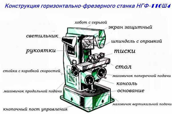 Конструкция горизонтально-фрезерного станка НГФ-110Ш4