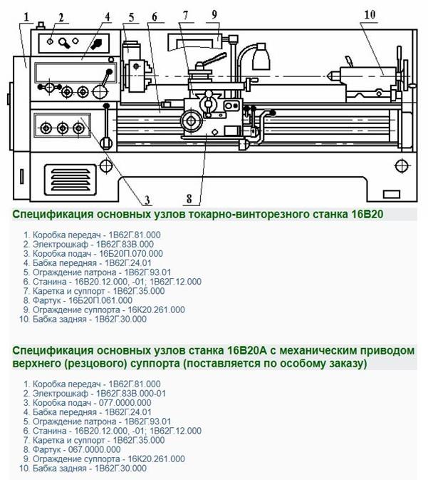 Спецификация основных узлов токарно-винторезного станка 16В20