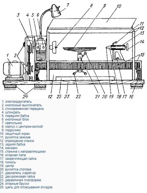 схема токарного станка стд 120м