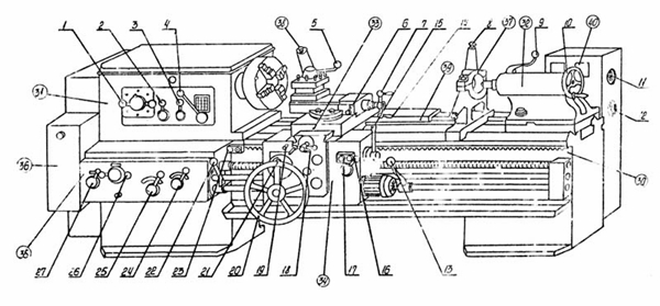 основный части токарного станка 163