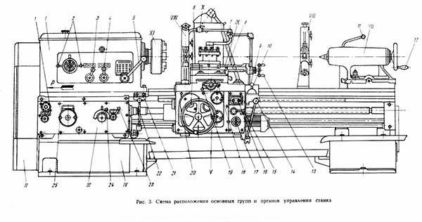 схема органов управления станка 163
