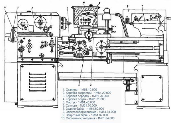 схема основных узлов станка 1М61