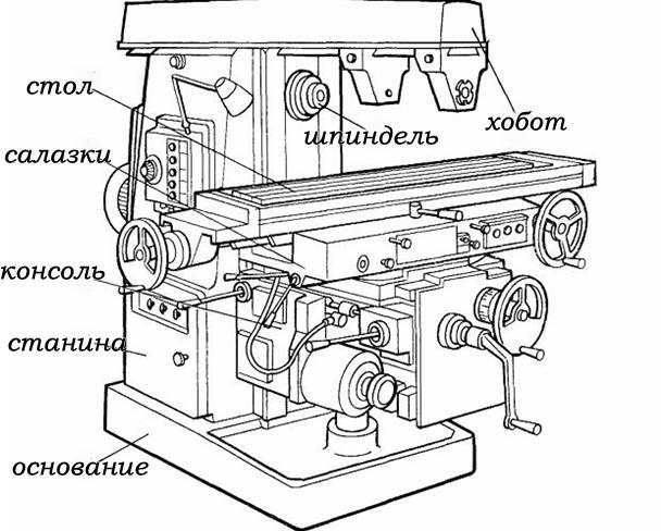основные части конструкции горизонтально-фрезерного станка