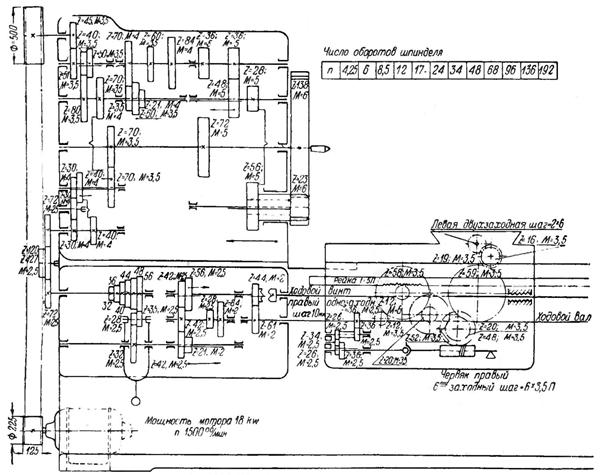 кинематическая схема токарного станка дип 500